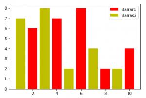 Matplotlib Grafico Barras