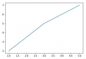 Matplotlib Gráfico Plot