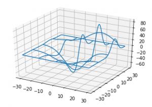 Exemplo 1 de gráfico 3D em Python