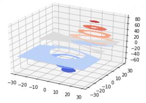 Exemplo 2 de gráfico 3D em Python