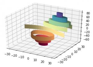 Exemplo 3 de gráfico 3D em Python